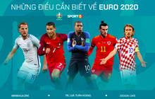 Toàn bộ thông tin cần biết về Euro 2020 - giải đấu đặc biệt nhất lịch sử bóng đá sẽ khai mạc đêm nay