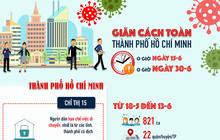 Infographic: TP.HCM tiếp tục giãn cách xã hội thêm 2 tuần, vì sao?