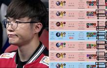 Sau Ning, đến lượt Faker lên tiếng chỉ trích vấn nạn troll rank Hàn, nghi vấn có sự nhúng tay của các nhà cái Trung Quốc
