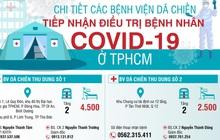 Chi tiết các bệnh viện dã chiến tiếp nhận điều trị bệnh nhân COVID-19 ở TP.HCM