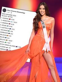 Rầm rộ bảng điểm đêm Bán kết Miss Universe và thứ hạng cao ngất của Khánh Vân theo Missosology, thực hư ra sao?