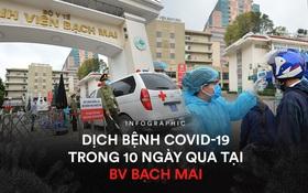 """Toàn cảnh dịch Covid-19 tại Bệnh viện Bạch Mai trong 10 ngày qua: Từ 2 ca đầu tiên đến """"ổ dịch"""" phức tạp nhất cả nước"""
