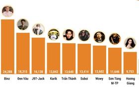 """Thời tới cản không kịp, Binz cùng dàn sao Rap Việt """"thâu tóm"""" top 10 những người ảnh hưởng nhất mạng xã hội tháng 8⁄2020!"""
