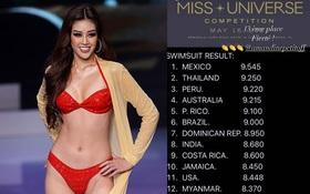 Hé lộ bảng điểm thi bikini ở Chung kết Miss Universe: Khánh Vân xếp hạng bao nhiêu?