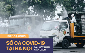Toàn cảnh tình hình dịch bệnh Covid-19 tại Hà Nội sau một tuần giãn cách xã hội