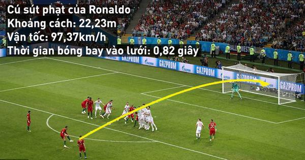 Kết quả hình ảnh cho Giải mã cũ đá phạt thần sầu của Cristiano Ronaldo