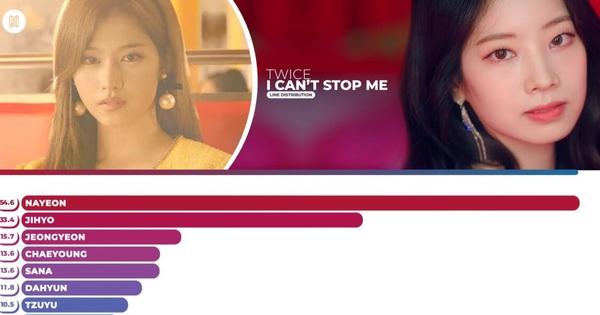 Fan chạnh lòng vì chênh lệch line hát của TWICE, Knet nói thẳng sự thật mất lòng: Có hát nổi đâu mà đòi nhận nhiều!