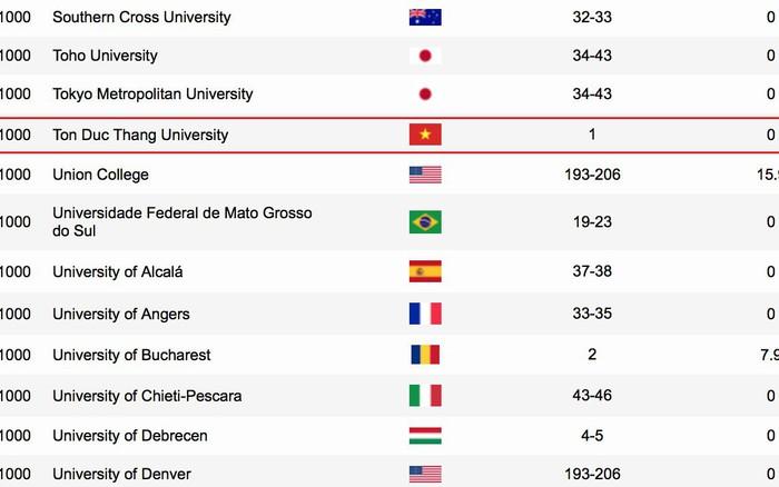 Một trường Đại học của Việt Nam lọt top 1000 trường Đại học tốt nhất thế giới