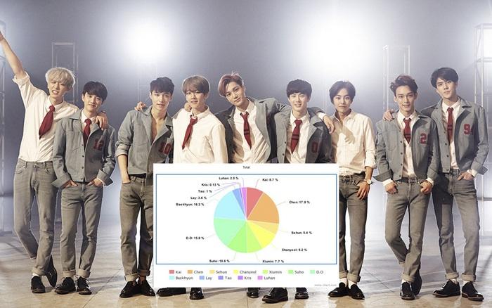 """EXO và tranh cãi chia line khi cậu út Sehun liên tục """"đứng ..."""