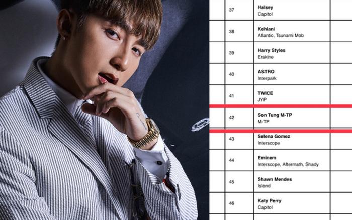 Sơn Tùng M-TP tiếp tục có tuần thứ 2 liên tiếp trên Billboard Social ...