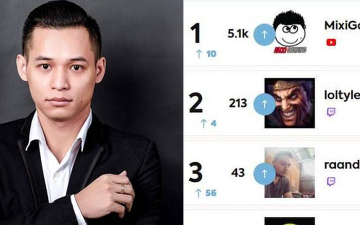Độ Mixi bất ngờ đứng đầu danh sách top 100 streamer được yêu thích nhất thế giới, thực hư thế nào?