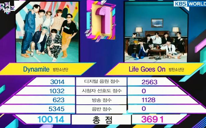 BTS tranh cúp cùng BTS nhưng bài mới lại thua đậm trước Dynamite, phá kỷ lục của EXO mà fan không biết vui hay buồn!