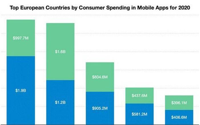 Chi tiêu cho ứng dụng di động ở châu Âu tăng 31% trong năm 2020