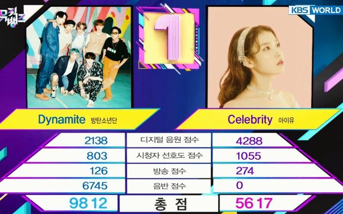 """""""Ngang ngược"""" như Dynamite: Hơn nửa năm vẫn giúp BTS thắng IU, san bằng kỷ lục bài hát giành nhiều cúp nhất trên show âm nhạc"""
