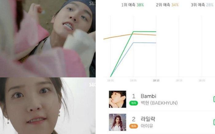 IU và Baekhyun lại