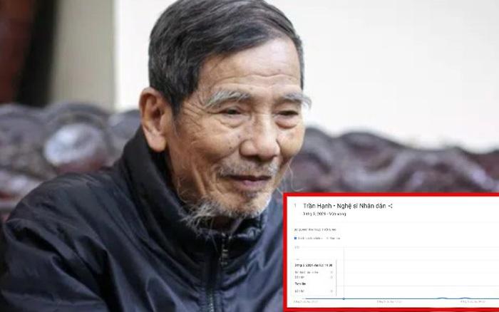 Thông tin về cố NSND Trần Hạnh được cộng đồng mạng tìm kiếm tăng đột biến